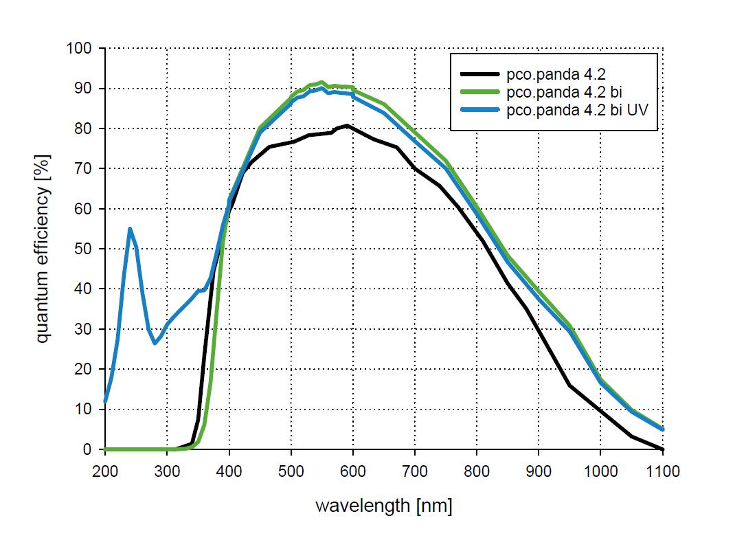 PCO: pco panda 4 2 bi UV