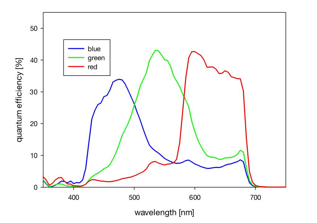 pco.edge scmos QE curve color sensor